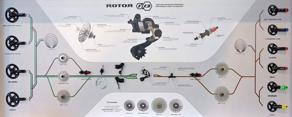 Rotor-1x13_13-speed-hydraulic-single-ring-road-gravel-cyclocross-mountain-bike-drivetrain_complete-group.jpg