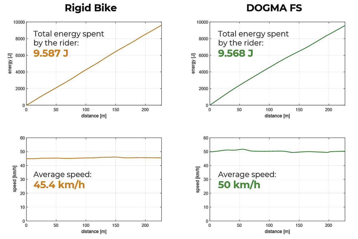 Pinarello-Dogma-FS-road-bike_electronic-control-full-suspension-lightweight-carbon-road-race-bike_speed-increase.jpg