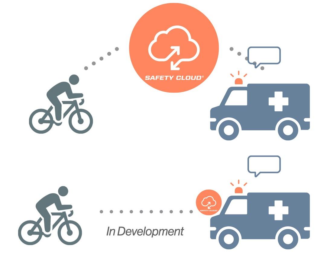 HAAS-Alert-Safety-cloud-bicycle-to-responder-digital-alerting.jpg