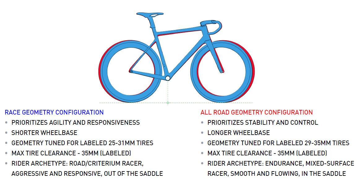 ENVE-Custom-Road-geometry-race-or-all-road.jpg